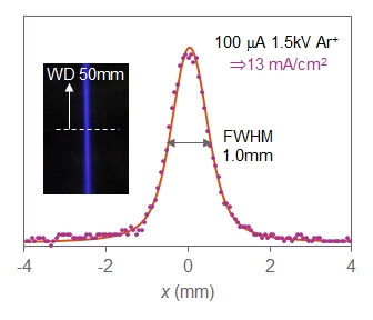 Figure showing the beam intensity distribution for a 100 uA Ar beam of 1.5kV with a FWHM of 1 mm and a photo of the beam as inset