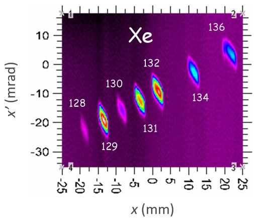 Emittance diagram for a Xe ion beam produced by COMIC ECR plasma cavity in which the different isotopes are clearly distinguished