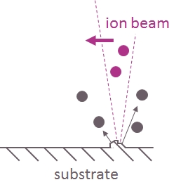 Schematic illustration of the principle of ion beam figuring: an ion beam that locally sputters the substrate to remove a figure error.