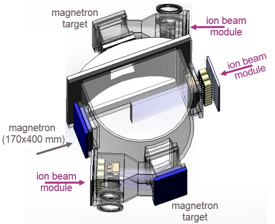 Design example of a retrofitted and upgraded magnetron system with 1 magnetron module, 2 ion beam deposition modules using magnetron targets, and one ion beam module for assistance, sputter cleaning, or implantation