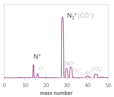 Mass spectrum for air ionized with a COMIC ECR plasma cavity, with molecular and atomic nitrogen peaks indicated
