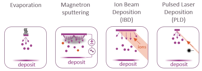 Schematic illustration of four PVD methods: evaporation, magnetron sputtering, ion beam sputter deposition and pulsed laser deposition