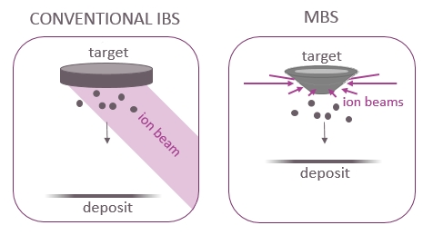 Schematic illustration of conventional Ion Beam Sputtering (IBS) versus Multi Beam Sputtering