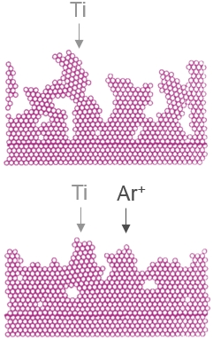 Two images of surface cross sections with atoms represented by little balls. Top image for deposition of Ti vapor (many voids), bottom image for deposition of Ti assisted by Ar ions, resulting in a denser film. Adapted from K. H. Guenther et al., J. Vac. Sci. Technol. A 7 (1989) 1436.