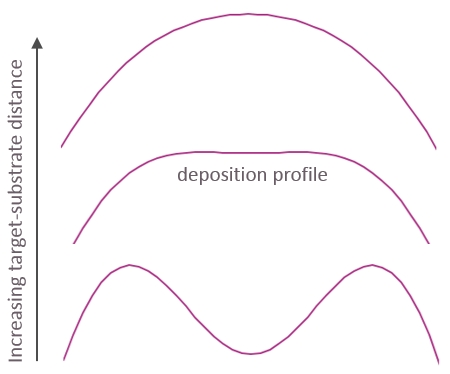 Graph showing three deposition profiles for multi beam sputtering for circular substrates for different target-substrate distances