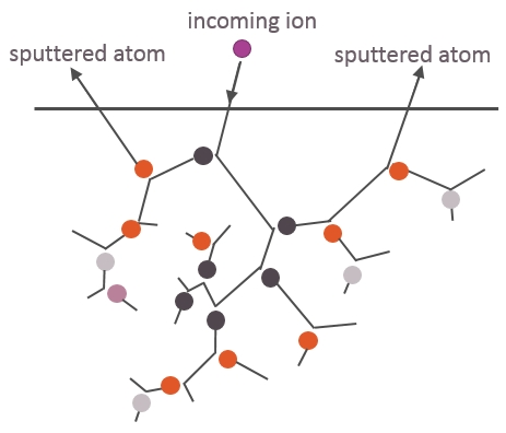 Schematic illustration of a linear collision cascade. The thick line illustrates the position of the surface, and the thinner lines the ballistic movement paths of the atoms from beginning until they stop in the material. The purple circle is the incoming ion. Dark grey, orange, light grey, and violet dots illustrate primary, secondary, tertiary and quaternary recoils, respectively. In between the ballistic collisions the ions move in a straight path.