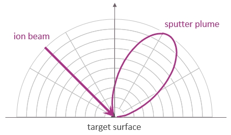 Figure depicting the forward angular distribution of sputtered material for an ion beam coming in under 45 degrees with the target surface