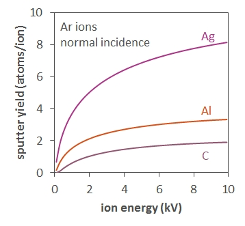 Graph showing sputter yield as a function of Ar ion energy for Ag, Al, and C, for normal incidence