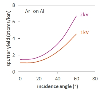 Graph of sputter yield versus incidence angle for 1kV and 2kV Ar ions on Al showing larger yields at larger angles